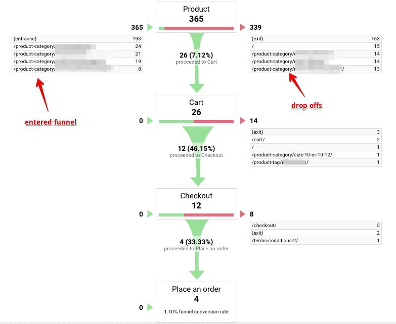 ecommerce goal funnel visualization
