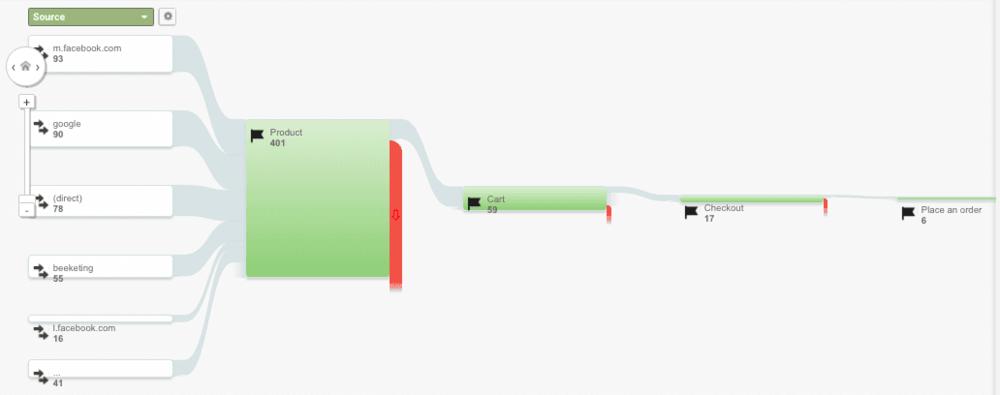 google analytics goal flow