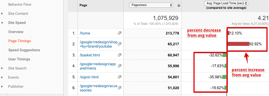 checking individual page speed in Google Analytics