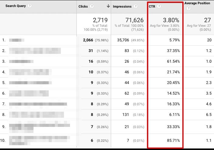 checking keywords in google analytics
