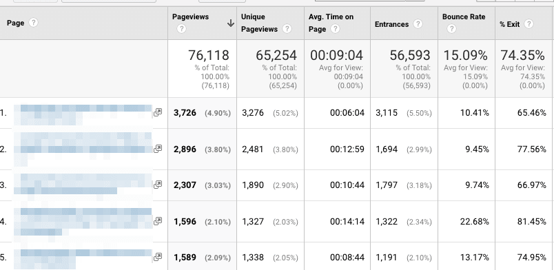 top pages google analytics