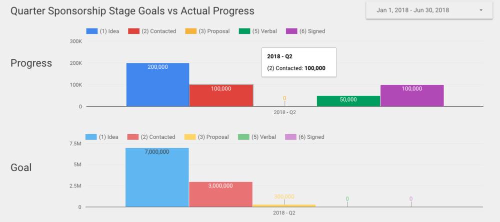 data studio goal report