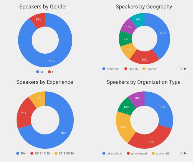 data studio pie charts