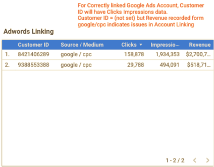 Adwords Linking & Campaign Data