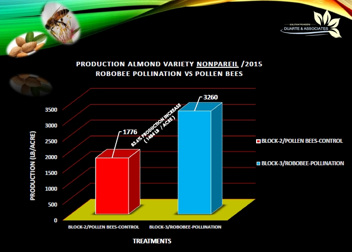 Robobee Pollenation Results Graph 2