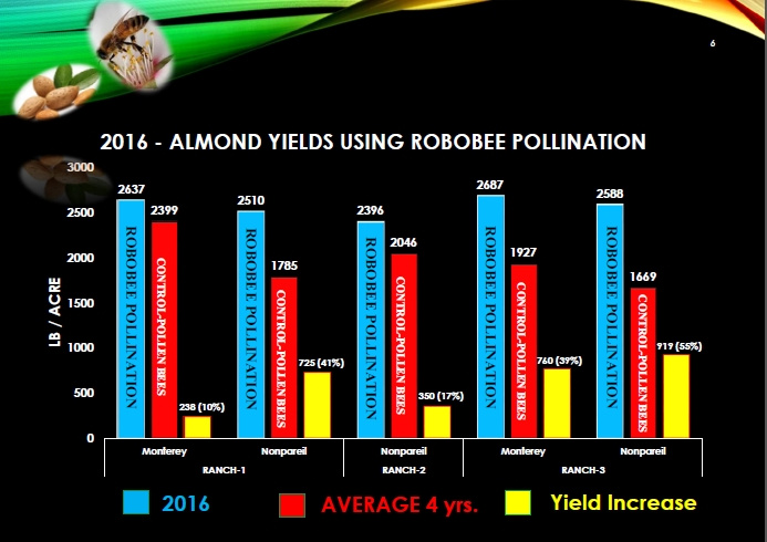 Robobee-Pollenation Almond Yield Chart
