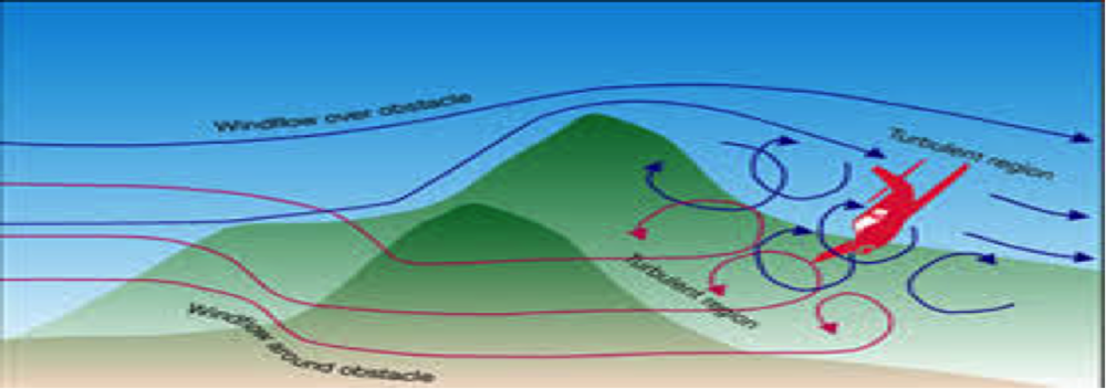 Depiction of turbulence caused by mountainous terrain