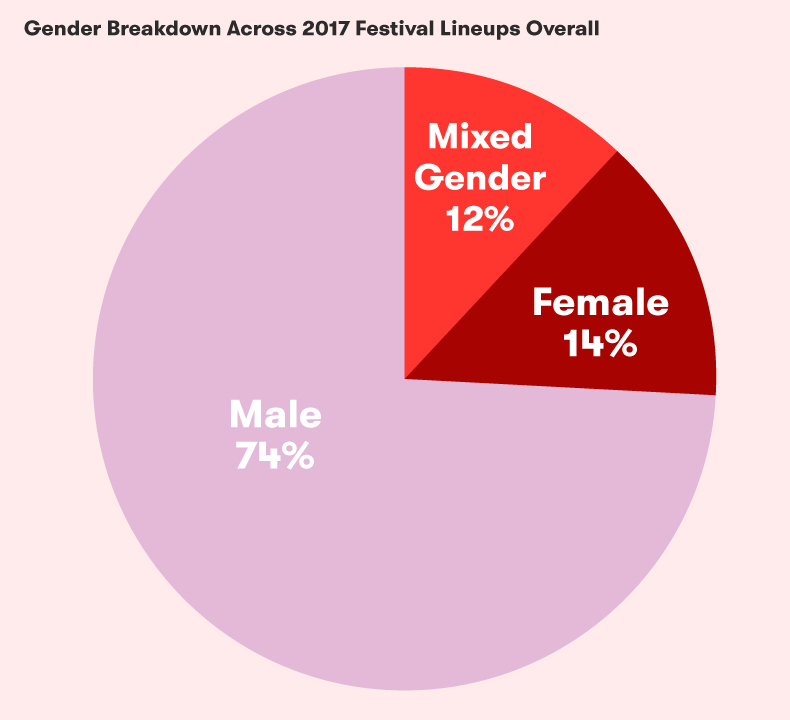 Click the image for Pitchfork's Festival Gender Breakdown Visualization Tool