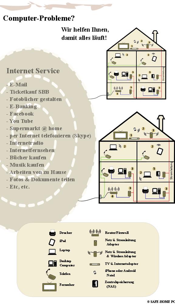 The Networked Home, Wir helfen Ihnen, damit alles läuft!