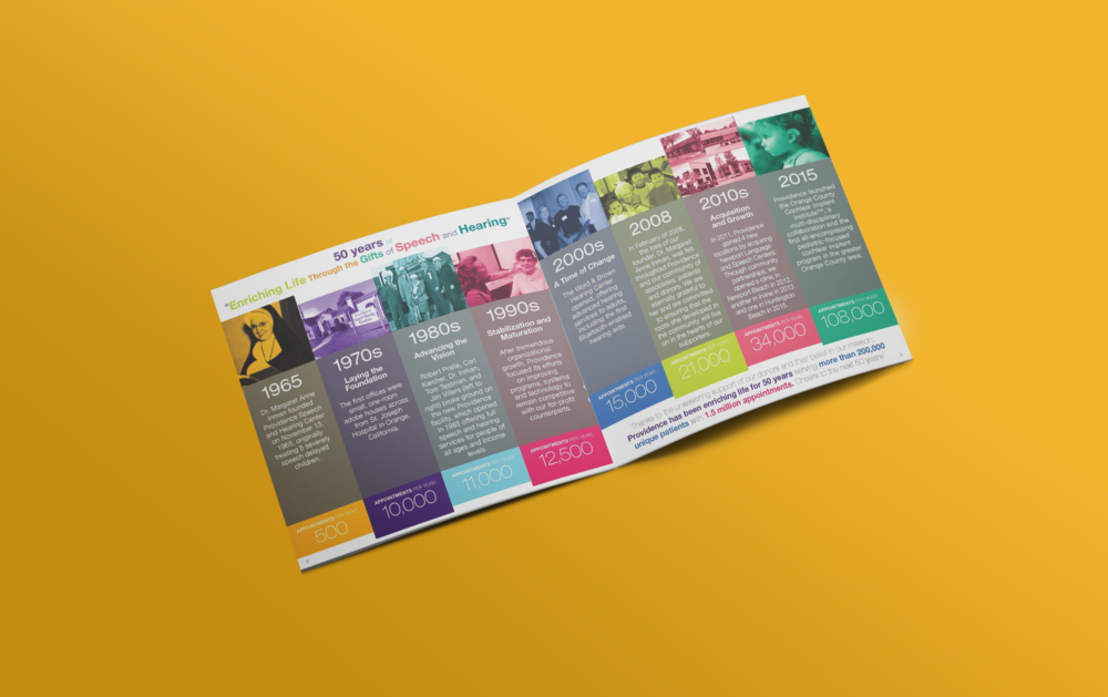 Providence_annual report_sprdB 2015.png