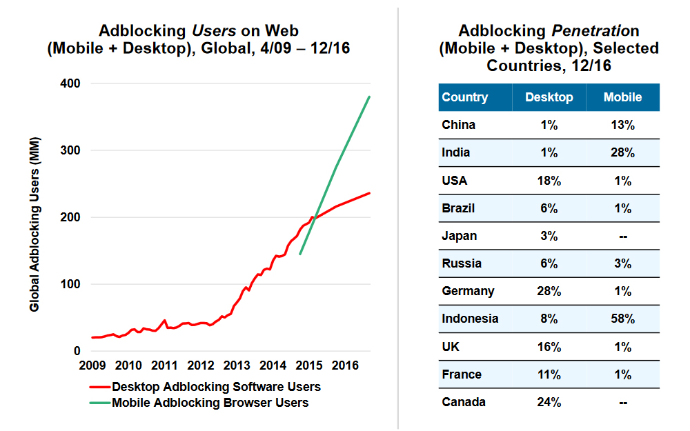 Source: Internet Trends 2017 Code Conference Presentation - Mary Meeker - Kleiner Perkins