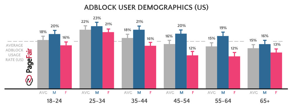 Source: the state of the blocked web - 2017 Global Adblock Report - PageFair