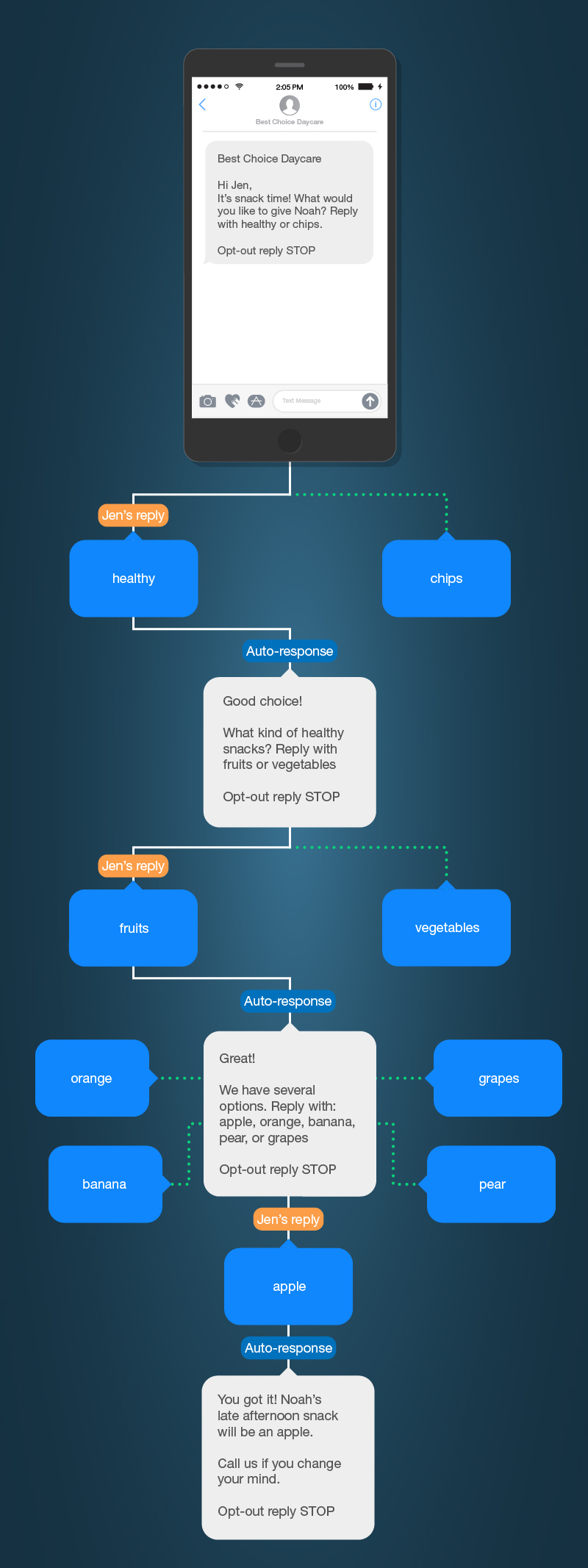 multi-level auto-responses example.jpg