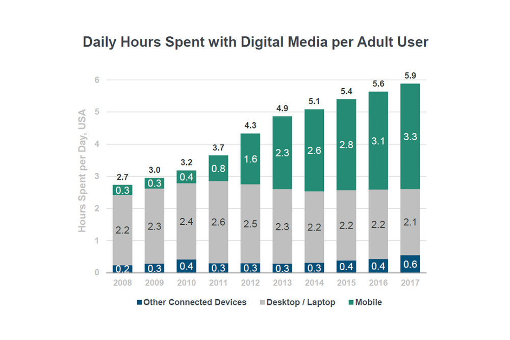 Source: Internet Trends Report 2018 - Mary Meeker - Kleiner Perkins