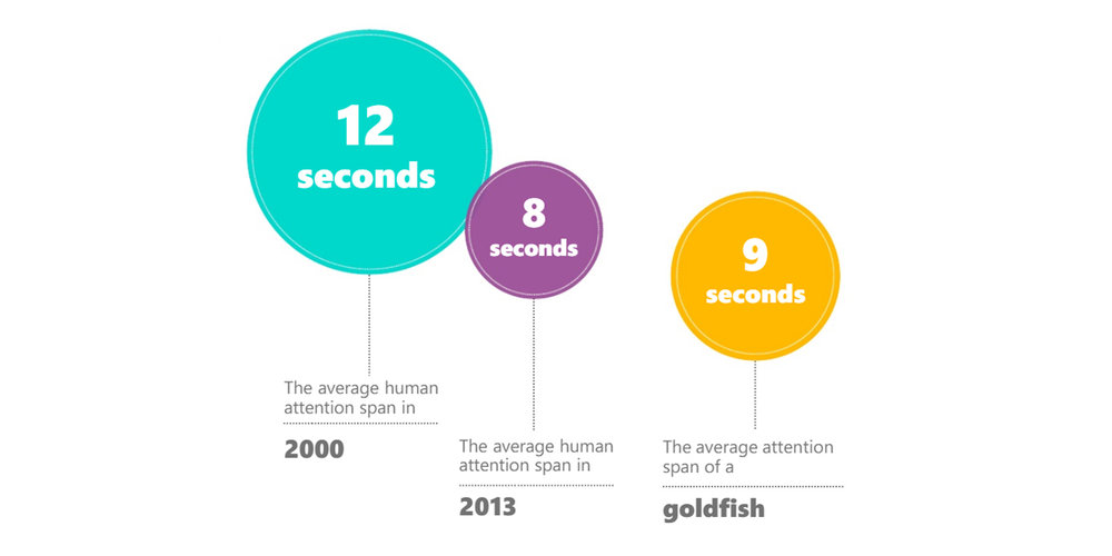 Source: Attention Spans by Microsoft