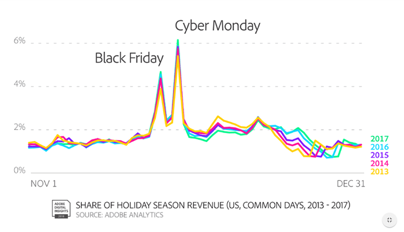 Adobe Holiday Season Revenue.png
