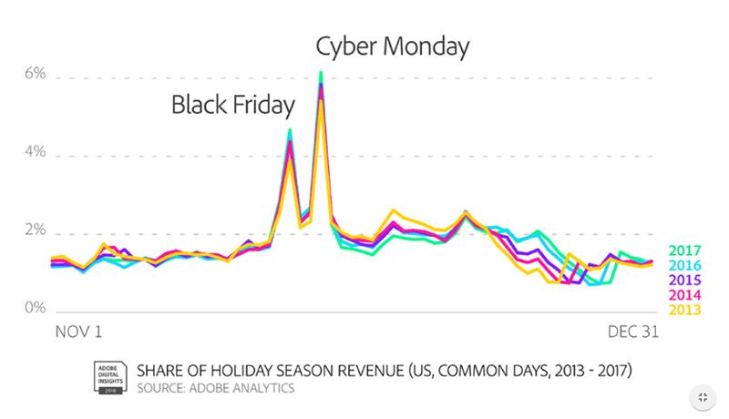 Adobe Holiday Season Revenue.png
