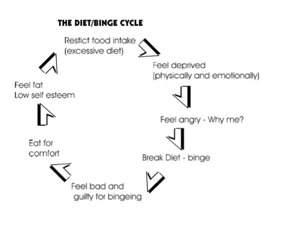 Diet / Binge Cycle