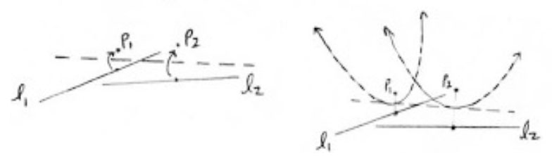 Figure 14:  Axiom 6 and its parabolas