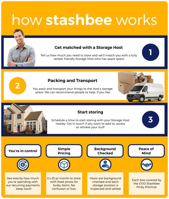 How Stashbee Storage works