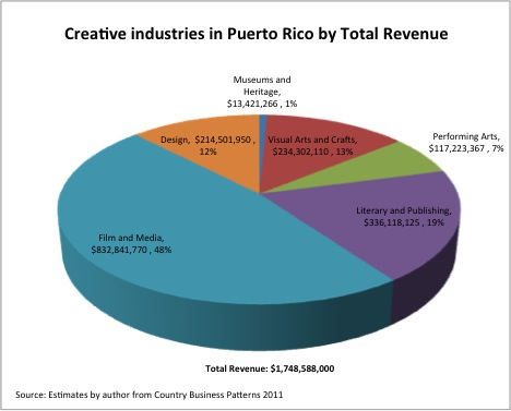 creative industries puerto rico