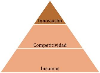 modelo industrias creativas