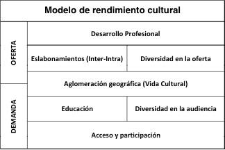 modelo rendimiento cultural