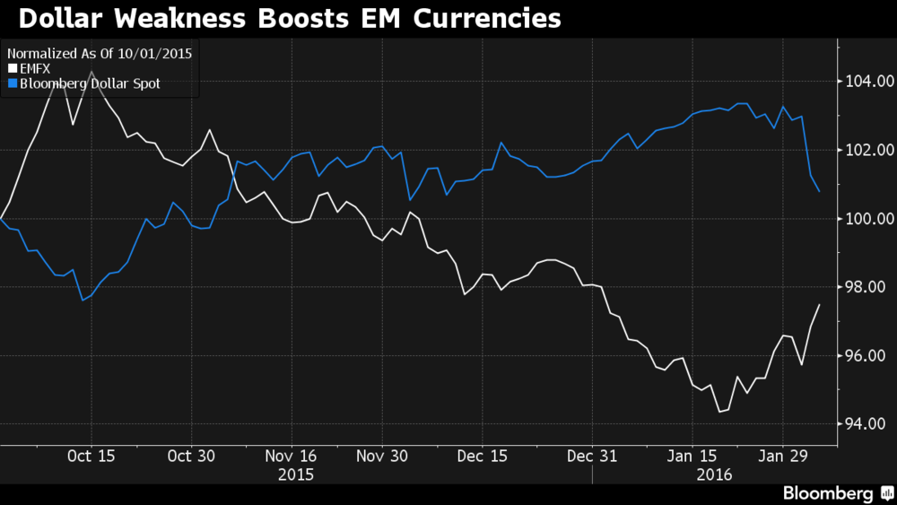 Dollar Weakness Boosts Emerging Market Currencies