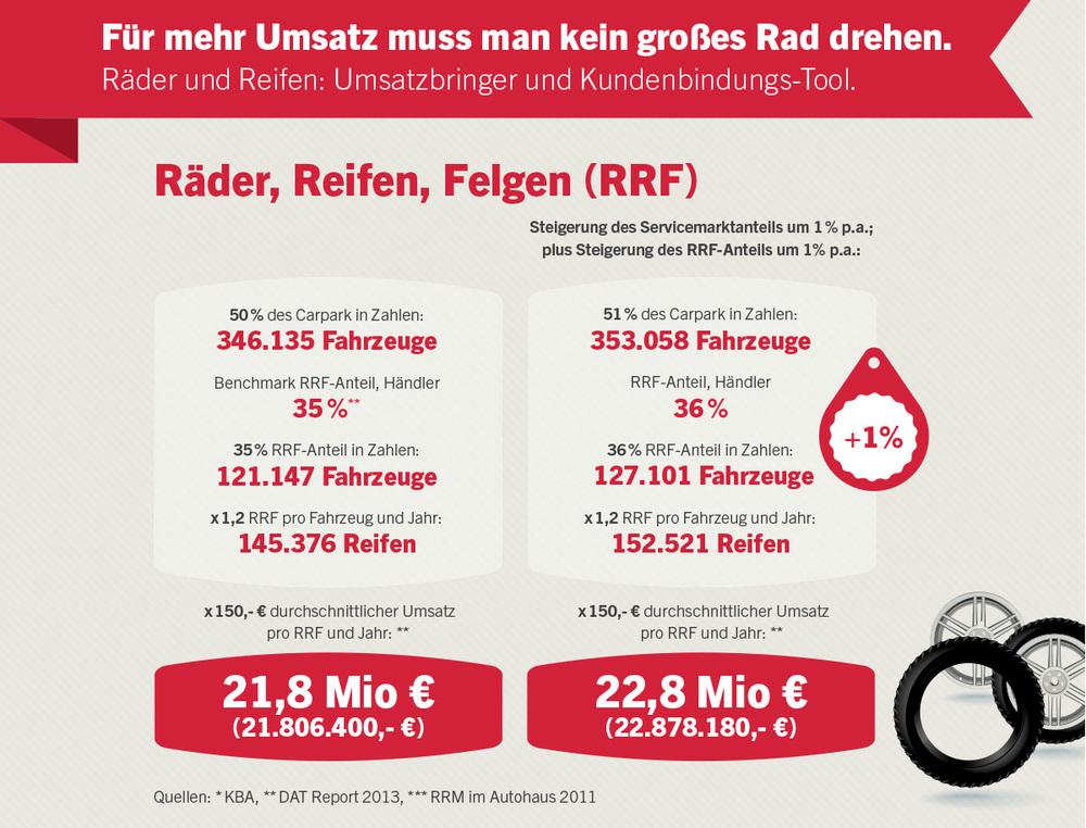 After-Sales Performance-Check, Raeder und Reifen
