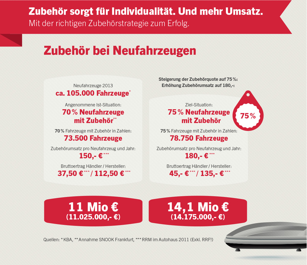 After-Sales Performance-Check, Zubehör