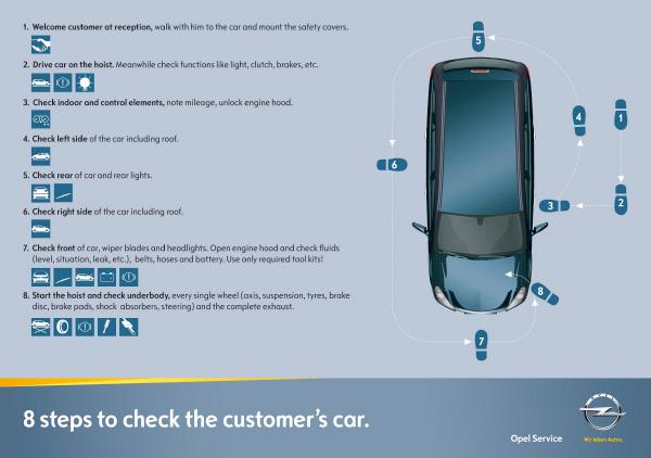 Beispiel eines 8 Schritte Posters, das wir für General Motors Europe entwickelt haben.