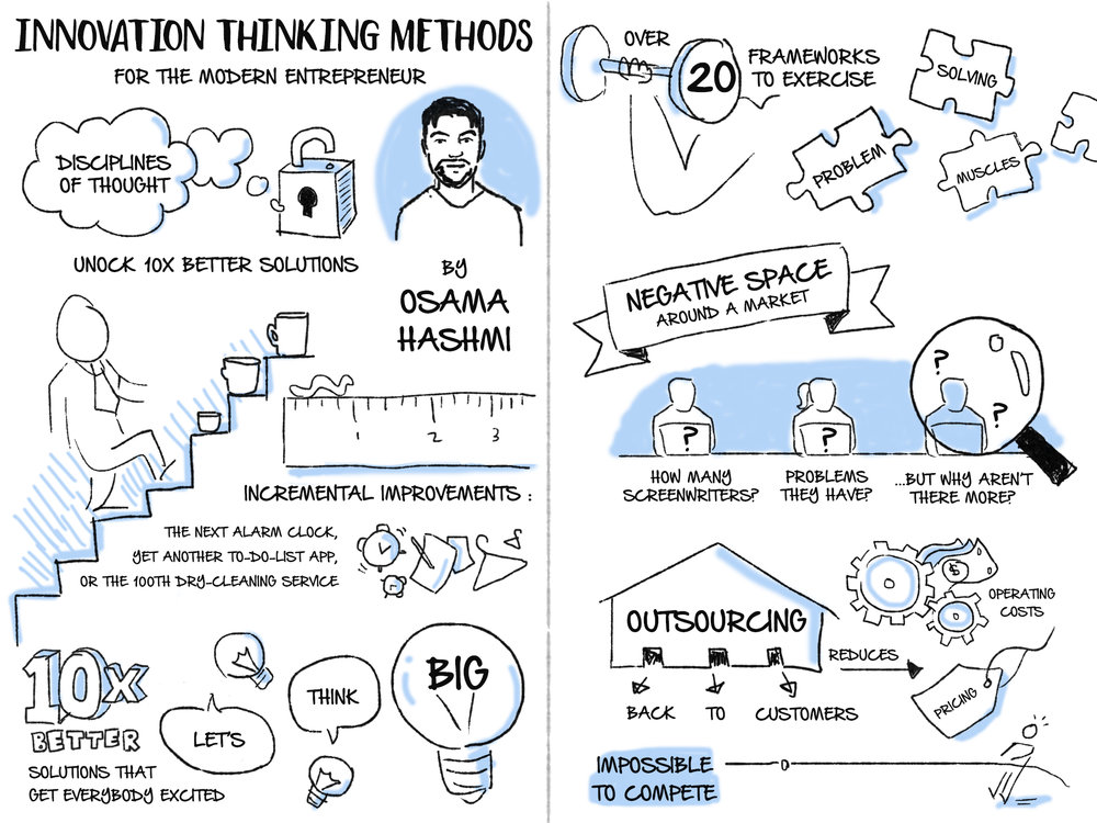 "Page 1/2 of ""Innovative Thinking Methods"" storyboard"