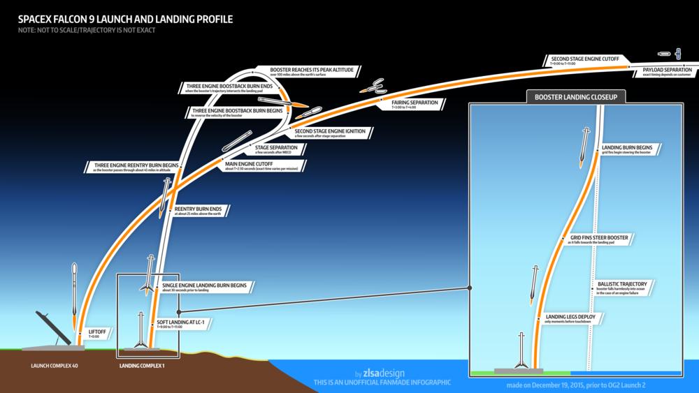 Falcon9 Landing