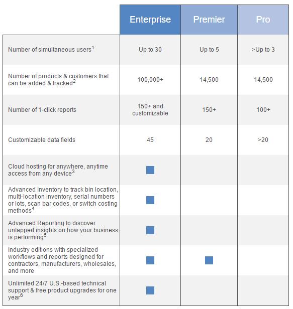 QuickBooks comparison chart