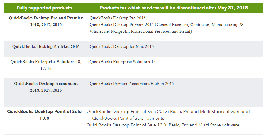 Intuit QuickBooks products to be discontinued after May 31, 2018.