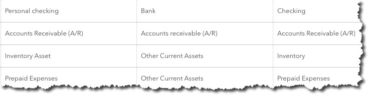 You can view your company's Chart of Accounts in QuickBooks Online.
