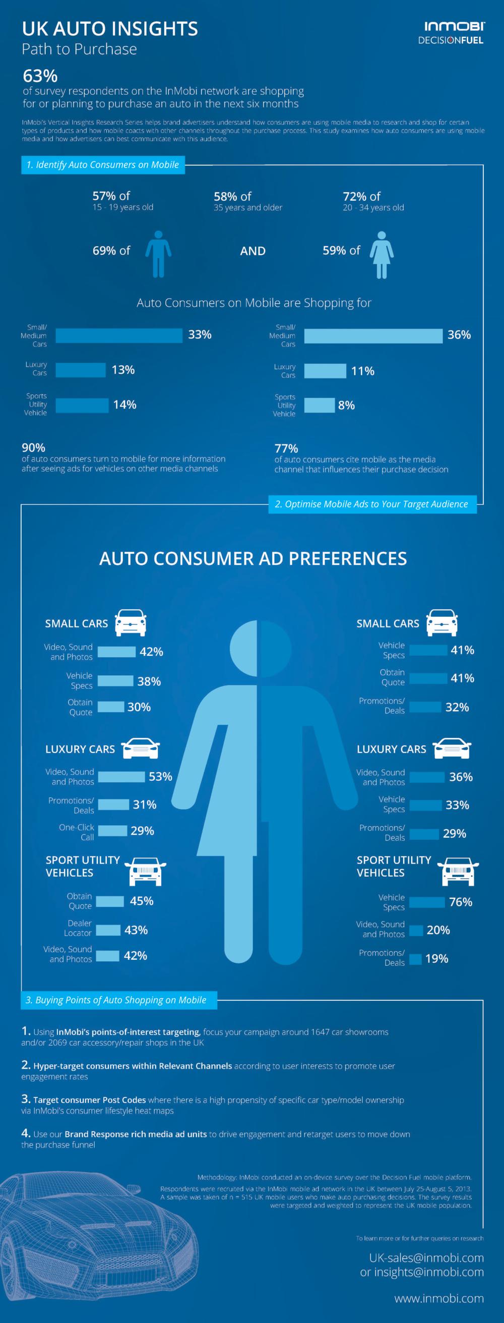 InMobi Auto Insights Infographic