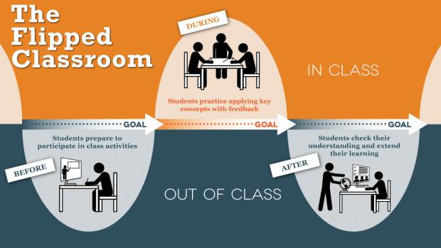 Image source:https://facultyinnovate.utexas.edu/teaching/strategies/flipping/different