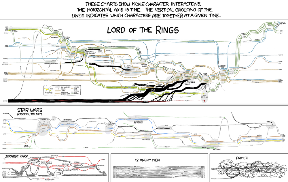 From:  http://xkcd.com/657/  via   https://twitter.com/le0nl