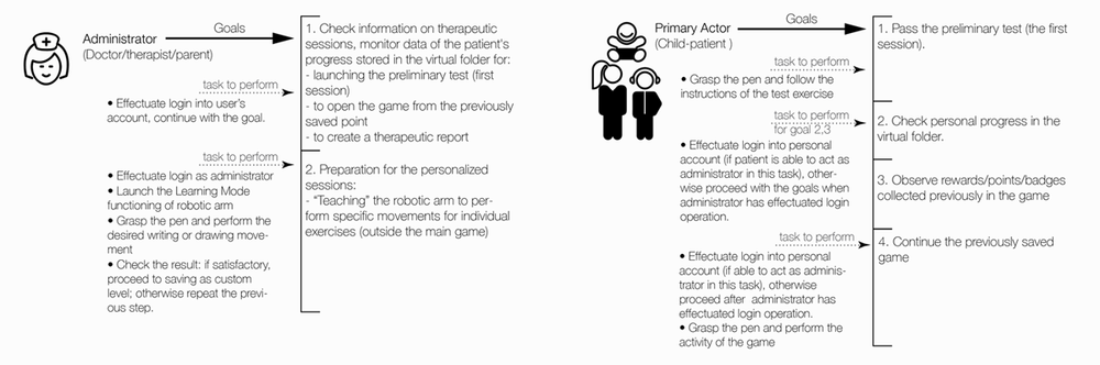 Pict. 5 Diagram: Actors' goals and steps to achieve them [click to enlarge]