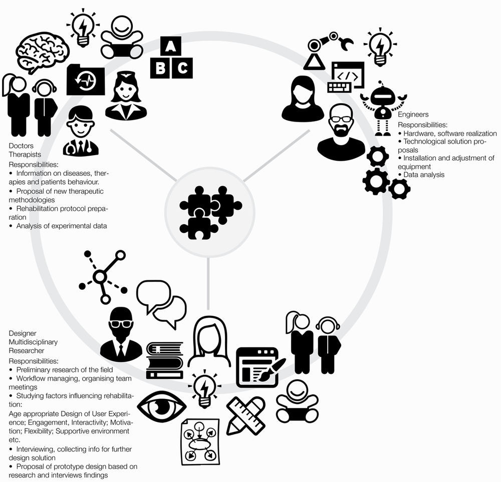 Pict. 9 Schematic diagram of project development team participants and their responsibilities. Co-designing robotic rehabilitation program for children with dysgraphia.