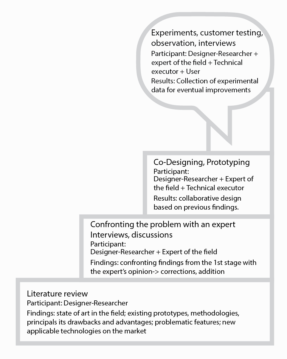 Pict. 11  [click to enlarge] Diagram: Generalized steps of accomplished action research (from the bottom -> to the top)