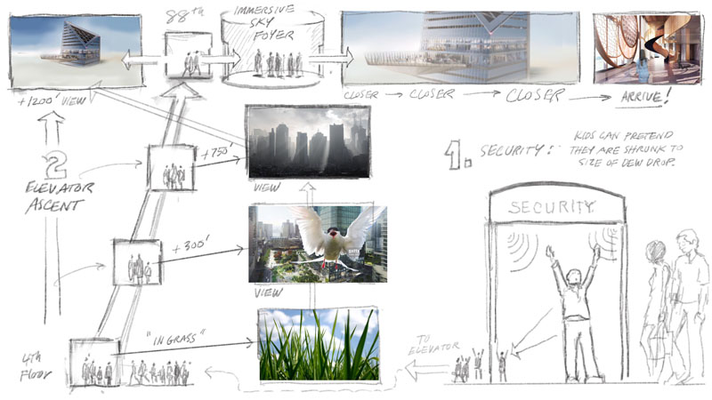 These hand-drawn storyboards were used to present concepts for a proposed observation deck experience in a direct and approachable way, avoiding the sleep-inducing effects of another Powerpoint presentation