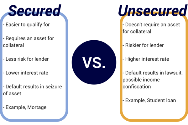secured debt vs. unsecured debt