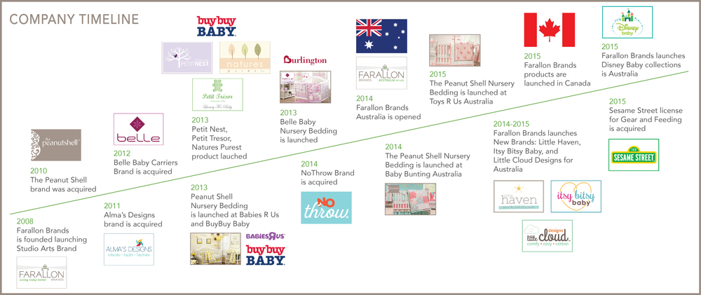 Company Timeline.jpg
