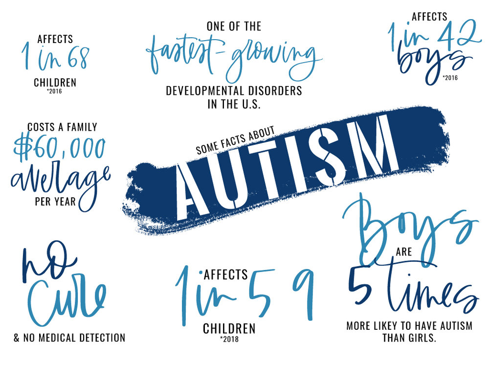 Information I've gathered from the  autism speaks website .