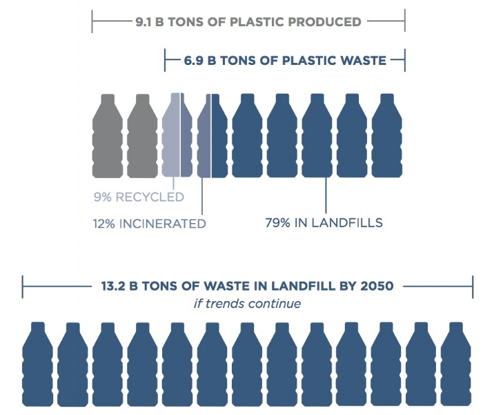Earth Day plastic production diagram.jpeg