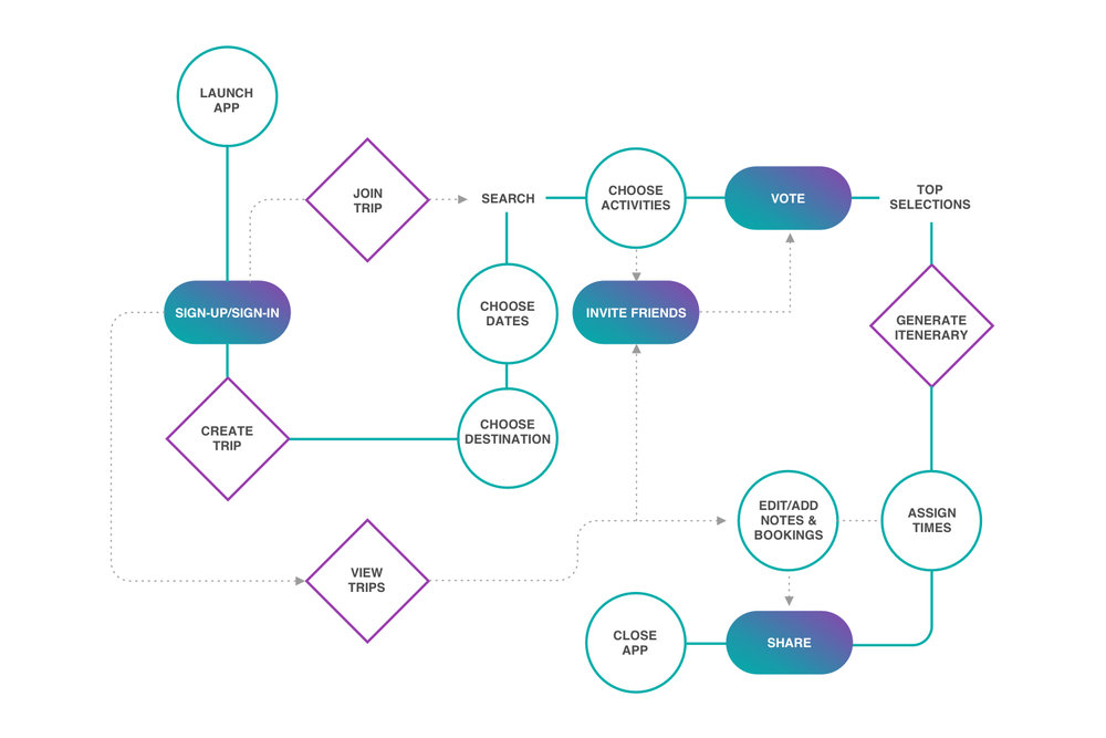 """User Flow - I mapped out a """"happy user flow"""" to indicate how a user would be able to create and save a trip using Planr from app start-up. Having a visual standpoint helped me weed out the necessary features and interactions required to complete the task."""