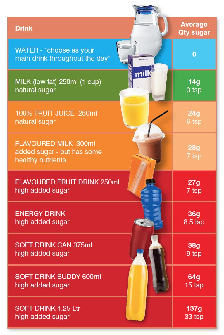 Sugar content of common drinks. Australian Department of Health (2014)