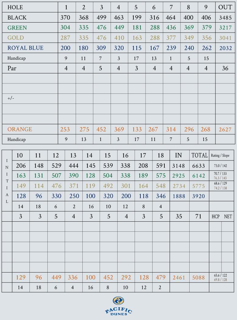 The unbalanced scorecard at Pacific Dunes
